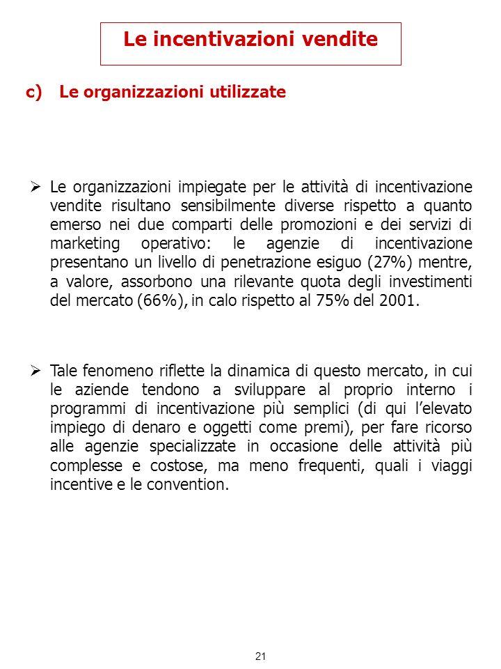 21 c)Le organizzazioni utilizzate Le incentivazioni vendite Le organizzazioni impiegate per le attività di incentivazione vendite risultano sensibilme