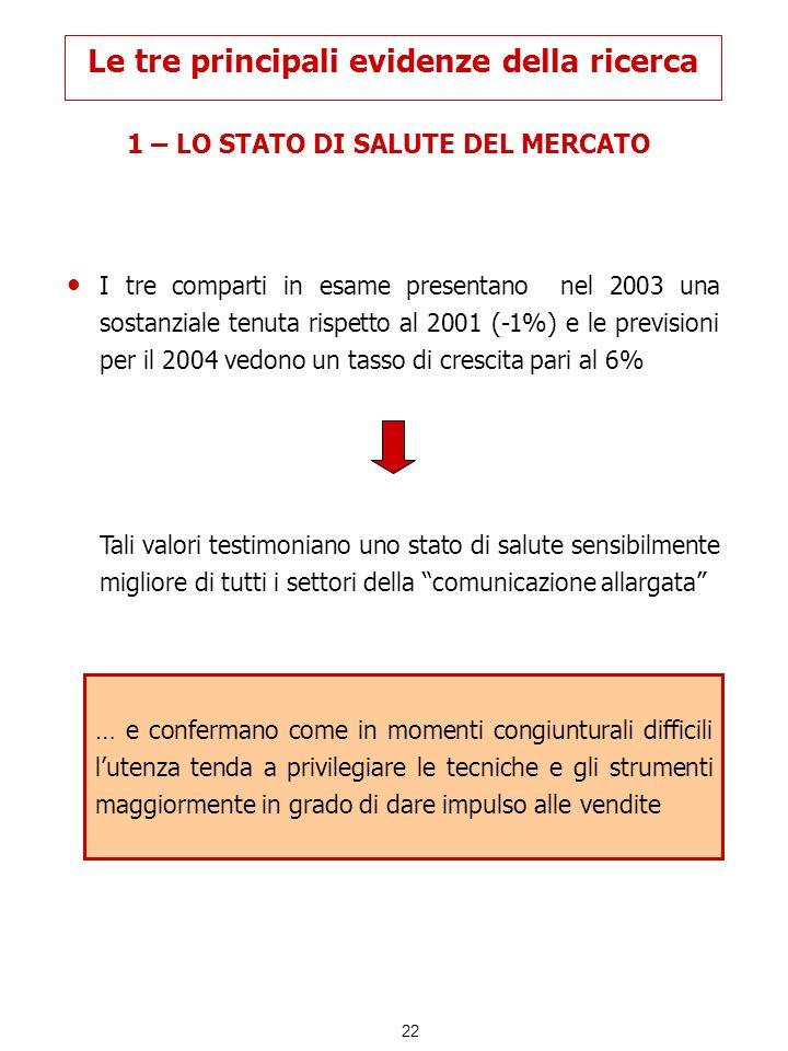 22 Le tre principali evidenze della ricerca 1 – LO STATO DI SALUTE DEL MERCATO I tre comparti in esame presentano nel 2003 una sostanziale tenuta risp