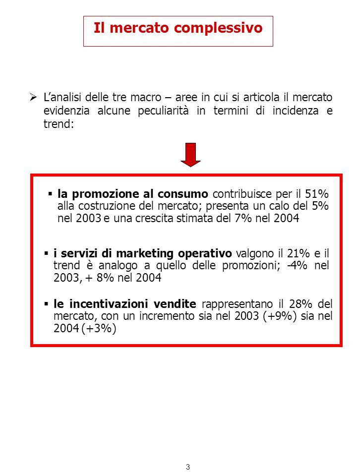 4 Il mercato complessivo Nello schema sottostante riportiamo i valori relativi agli anni 2003 e 2004 per i tre segmenti esaminati, unitamente allanalisi di trend delle ultime due rilevazioni * rispetto al 2001 2004 (E)2003 * 20032004 (E) % Promozione al consumo2.6502.837+ 7- 5 Servizi di marketing operativo1.1201.210+ 8- 4 Incentivazioni vendite1.4501.495+ 3 9 TOTALE MERCATO5.2205.542+ 6- 1 VALORE DEL MERCATO MIO EURO TREND DEL MERCATO +