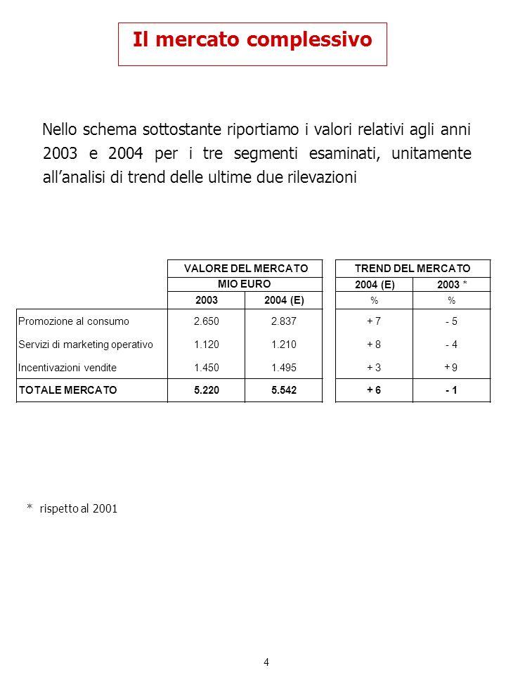 15 I servizi di marketing operativo LE RETI DEDICATE Si tratta dellattività meno penetrata, in quanto sviluppata solo dal 6% del target e non presenta apprezzabili scostamenti sul 2001.