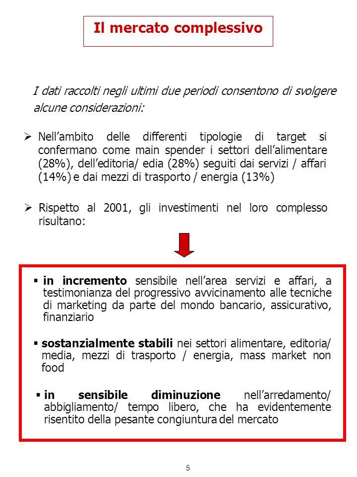 6 La promozione al consumo a)Il mercato Il valore complessivo del comparto delle promozioni al consumo nellanno 2003 è pari a 2.650 Mio Euro* e la sua penetrazione sul totale mercato è del 51%, simile a quella del 2001.