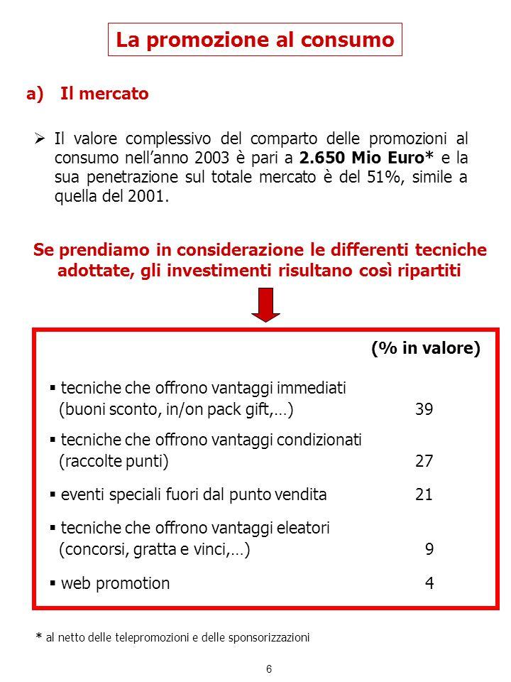 6 La promozione al consumo a)Il mercato Il valore complessivo del comparto delle promozioni al consumo nellanno 2003 è pari a 2.650 Mio Euro* e la sua
