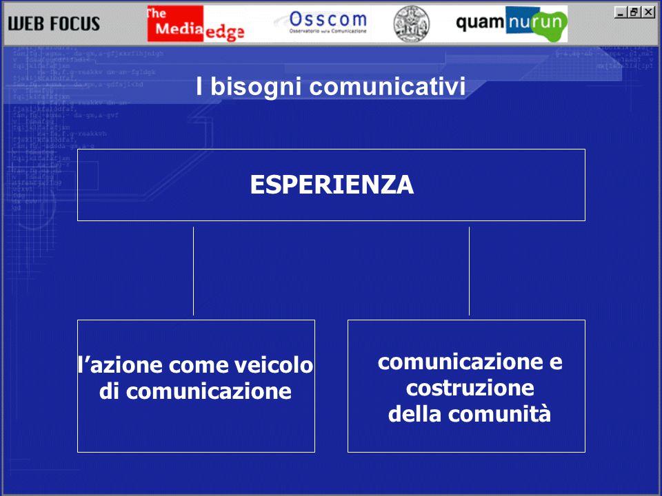 I bisogni comunicativi ESPERIENZA lazione come veicolo di comunicazione comunicazione e costruzione della comunità
