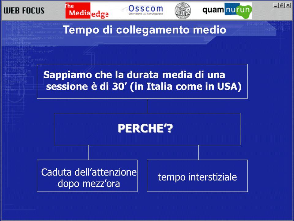 Tempo di collegamento medio Caduta dellattenzione dopo mezzora Sappiamo che la durata media di una sessione è di 30 (in Italia come in USA) tempo interstiziale PERCHE?