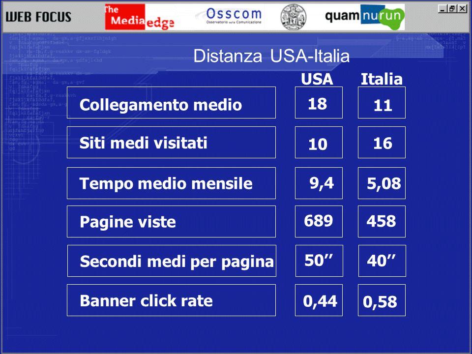 Distanza USA-Italia Collegamento medio Siti medi visitati Tempo medio mensile Pagine viste Banner click rate USA Italia 18 11 10 16 9,4 5,08 458 689 0,44 0,58 Secondi medi per pagina 40 50