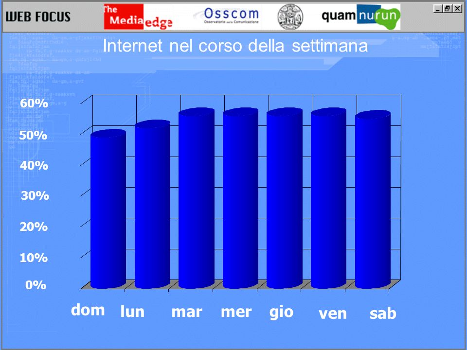 Internet nel corso della settimana 0% 10% 20% 30% 40% 50% 60% dom lunmarmergio vensab