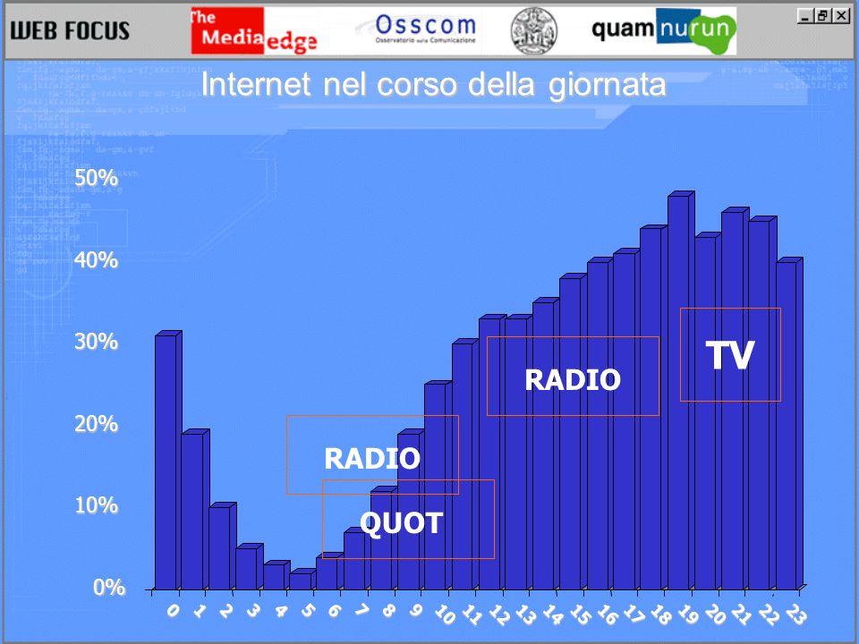 0% 10% 20% 30% 40% 50% 0123456789 1011121314151617181920212223 TV RADIO QUOT Internet nel corso della giornata