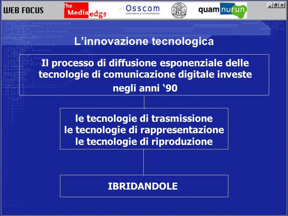 Linnovazione tecnologica Il processo di diffusione esponenziale delle tecnologie di comunicazione digitale investe negli anni 90 le tecnologie di trasmissione le tecnologie di rappresentazione le tecnologie di riproduzione IBRIDANDOLE