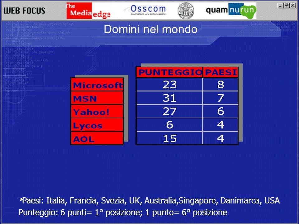 * Paesi: Italia, Francia, Svezia, UK, Australia,Singapore, Danimarca, USA Punteggio: 6 punti= 1° posizione; 1 punto= 6° posizione Domini nel mondo