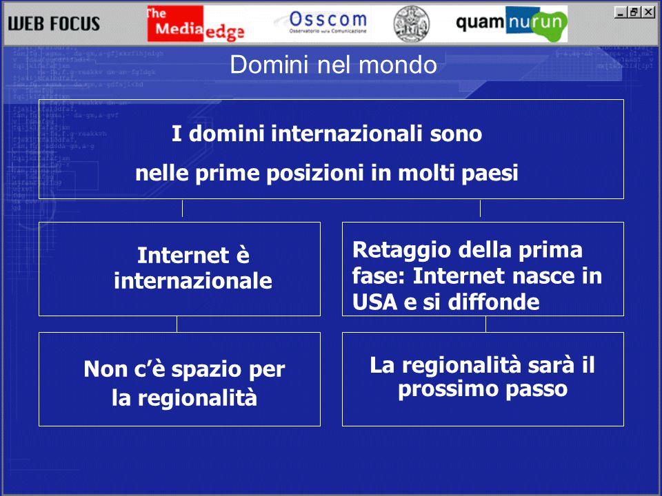I domini internazionali sono nelle prime posizioni in molti paesi Internet è internazionale Retaggio della prima fase: Internet nasce in USA e si diffonde Non cè spazio per la regionalità La regionalità sarà il prossimo passo Domini nel mondo