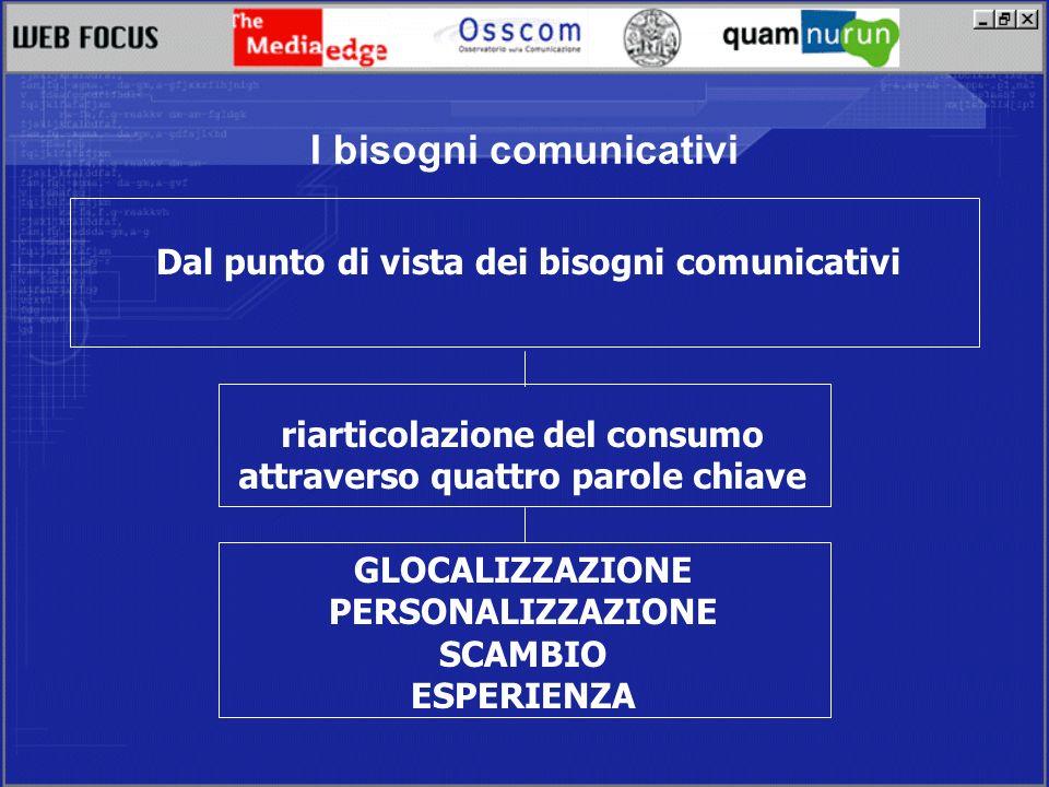 I bisogni comunicativi Dal punto di vista dei bisogni comunicativi GLOCALIZZAZIONE PERSONALIZZAZIONE SCAMBIO ESPERIENZA riarticolazione del consumo attraverso quattro parole chiave
