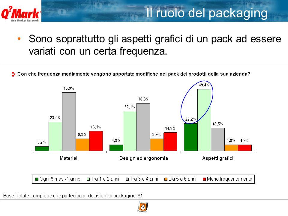 Con che frequenza mediamente vengono apportate modifiche nel pack dei prodotti della sua azienda? Base: Totale campione che partecipa a decisioni di p