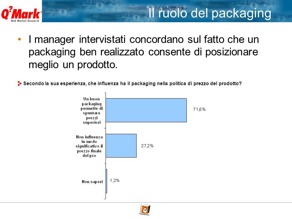 I manager intervistati concordano sul fatto che un packaging ben realizzato consente di posizionare meglio un prodotto. Secondo la sua esperienza, che