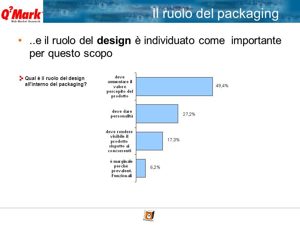 ..e il ruolo del design è individuato come importante per questo scopo Qual è il ruolo del design all'interno del packaging? Il ruolo del packaging