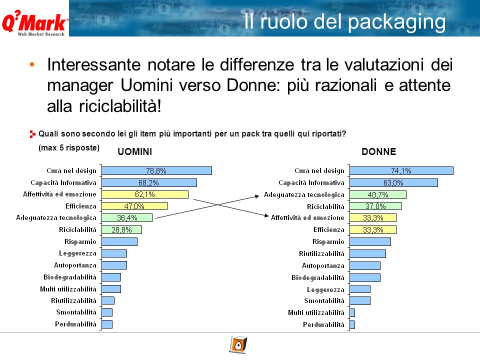 Interessante notare le differenze tra le valutazioni dei manager Uomini verso Donne: più razionali e attente alla riciclabilità.