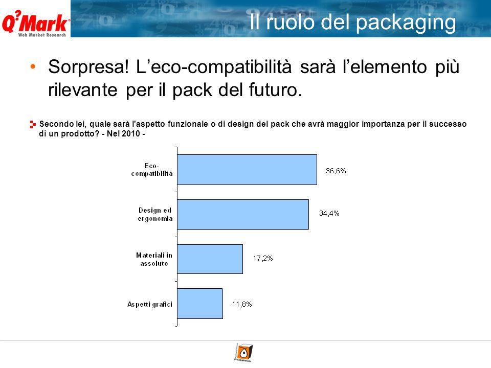 Sorpresa.Leco-compatibilità sarà lelemento più rilevante per il pack del futuro.