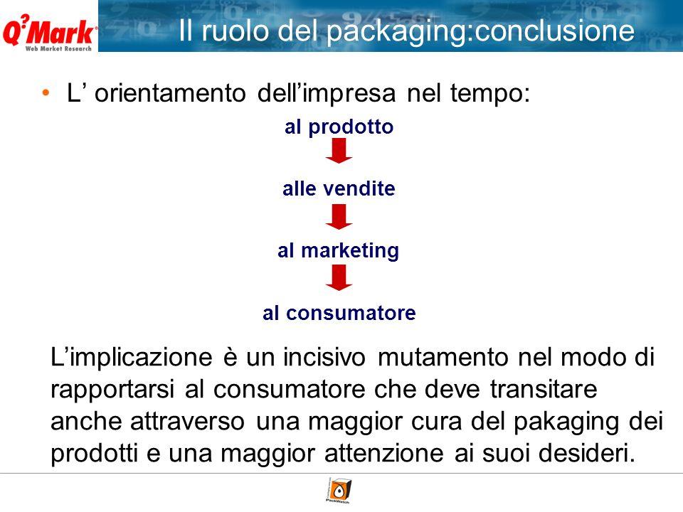 L orientamento dellimpresa nel tempo: Il ruolo del packaging:conclusione al prodotto alle vendite al marketing al consumatore Limplicazione è un incis