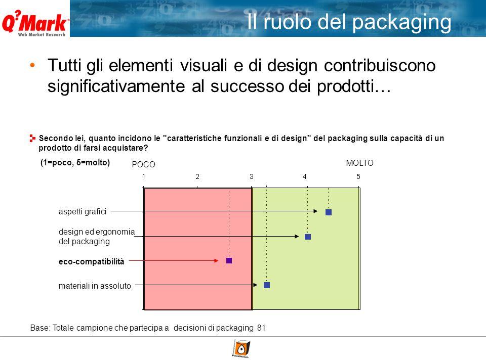 Tutti gli elementi visuali e di design contribuiscono significativamente al successo dei prodotti… Base: Totale campione che partecipa a decisioni di