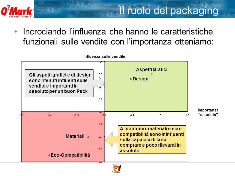 Incrociando linfluenza che hanno le caratteristiche funzionali sulle vendite con limportanza otteniamo: Influenza sulle vendite Materiali Eco-Compatib