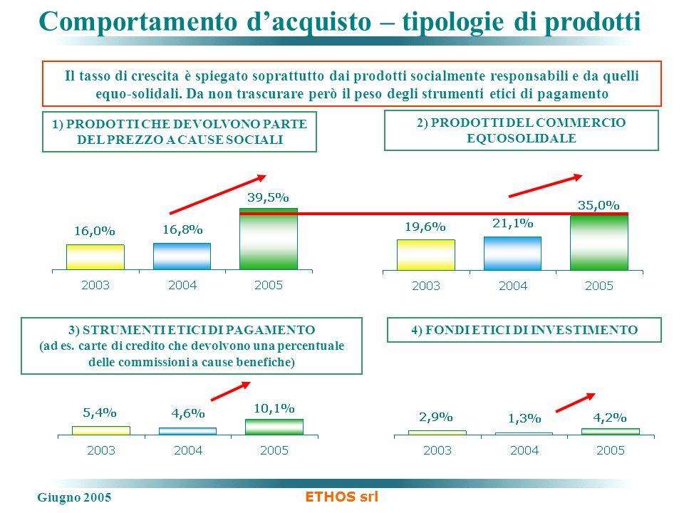 Giugno 2005 ETHOS srl Comportamento dacquisto – tipologie di prodotti 1) PRODOTTI CHE DEVOLVONO PARTE DEL PREZZO A CAUSE SOCIALI 3) STRUMENTI ETICI DI PAGAMENTO (ad es.