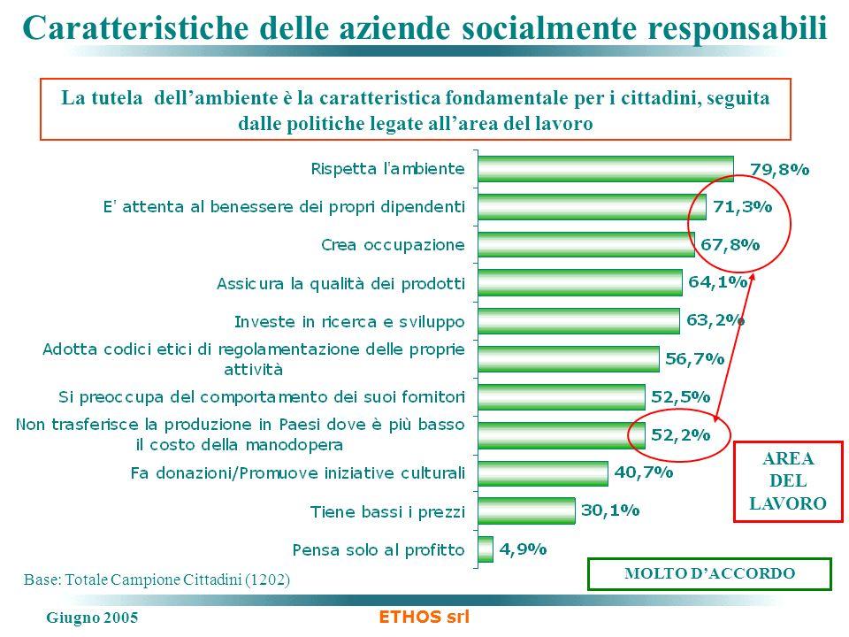 Giugno 2005 ETHOS srl Base: Totale Campione Cittadini (1202) Caratteristiche delle aziende socialmente responsabili MOLTO DACCORDO AREA DEL LAVORO La