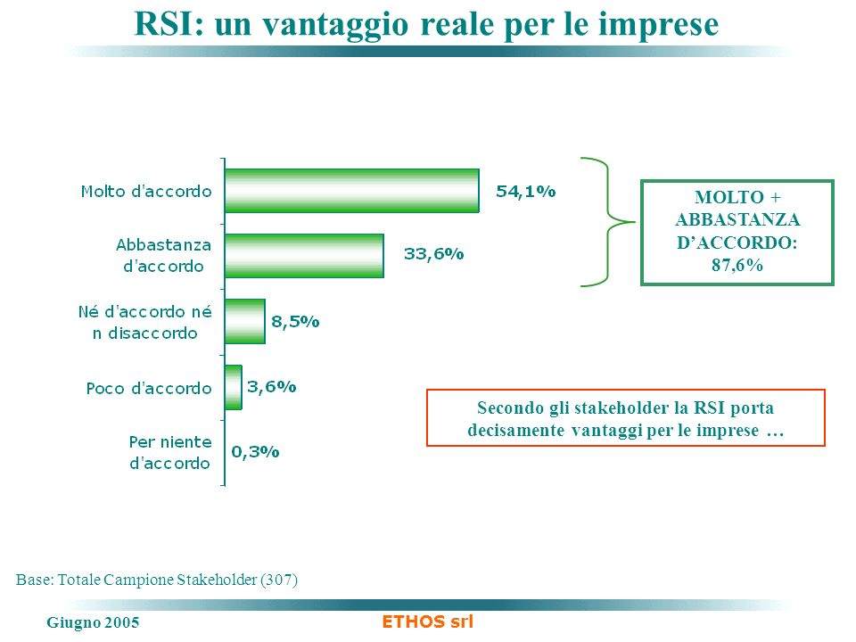 Giugno 2005 ETHOS srl Base: Totale Campione Stakeholder (307) RSI: un vantaggio reale per le imprese MOLTO + ABBASTANZA DACCORDO: 87,6% Secondo gli stakeholder la RSI porta decisamente vantaggi per le imprese …