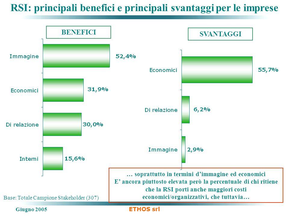 Giugno 2005 ETHOS srl RSI: principali benefici e principali svantaggi per le imprese Base: Totale Campione Stakeholder (307) BENEFICI SVANTAGGI … sopr