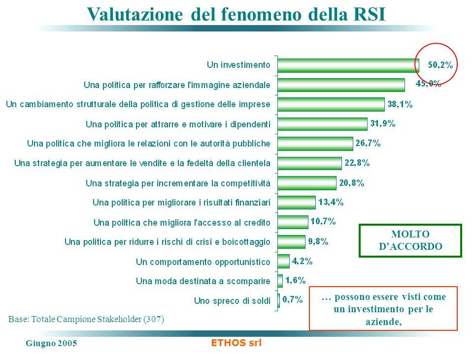 Giugno 2005 ETHOS srl Valutazione del fenomeno della RSI Base: Totale Campione Stakeholder (307) … possono essere visti come un investimento per le aziende, MOLTO DACCORDO