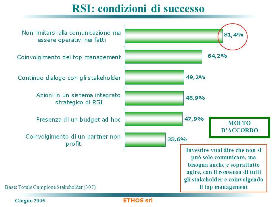 Giugno 2005 ETHOS srl Base: Totale Campione Stakeholder (307) RSI: condizioni di successo Investire vuol dire che non si può solo comunicare, ma bisog
