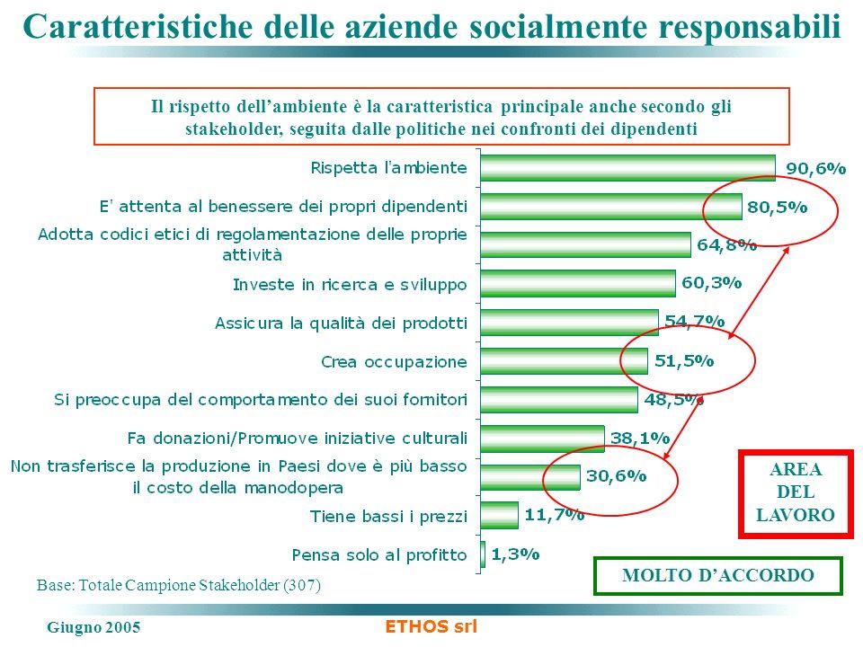 Giugno 2005 ETHOS srl Caratteristiche delle aziende socialmente responsabili Base: Totale Campione Stakeholder (307) MOLTO DACCORDO Il rispetto dellam