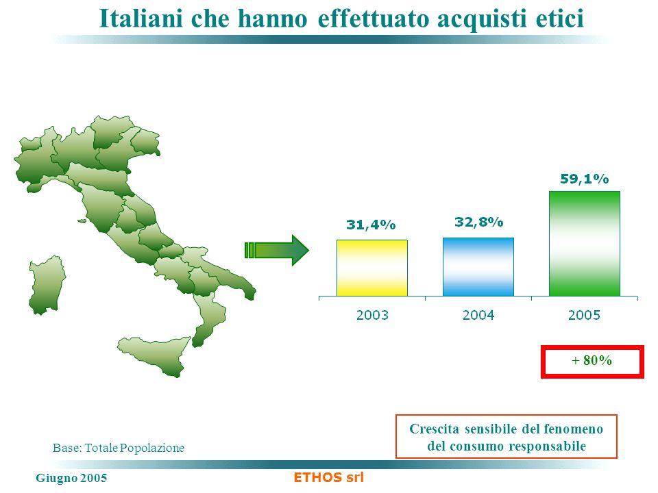 Giugno 2005 ETHOS srl Base: Totale Popolazione Crescita sensibile del fenomeno del consumo responsabile + 80% Italiani che hanno effettuato acquisti etici