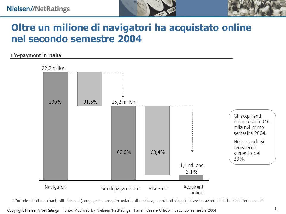 11 Copyright Nielsen//NetRatings Oltre un milione di navigatori ha acquistato online nel secondo semestre 2004 * Include siti di merchant, siti di travel (compagnie aeree, ferroviarie, di crociera, agenzie di viaggi), di assicurazioni, di libri e biglietteria eventi Le-payment in Italia 31.5% 68.5% 100% 22,2 milioni 15,2 milioni 1,1 milione Acquirenti online Navigatori Siti di pagamento* 5.1% 63,4% Visitatori Panel: Casa e Ufficio – Secondo semestre 2004Fonte: Audiweb by Nielsen//NetRatings Gli acquirenti online erano 946 mila nel primo semestre 2004.