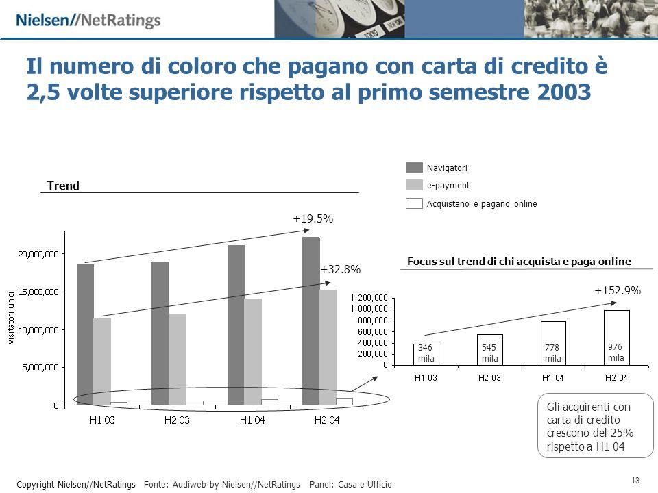 13 Copyright Nielsen//NetRatings Navigatori Trend e-payment Acquistano e pagano online Il numero di coloro che pagano con carta di credito è 2,5 volte superiore rispetto al primo semestre 2003 +19.5% +32.8% Panel: Casa e Ufficio Focus sul trend di chi acquista e paga online Fonte: Audiweb by Nielsen//NetRatings +152.9% 545 mila 778 mila 346 mila 976 mila Gli acquirenti con carta di credito crescono del 25% rispetto a H1 04