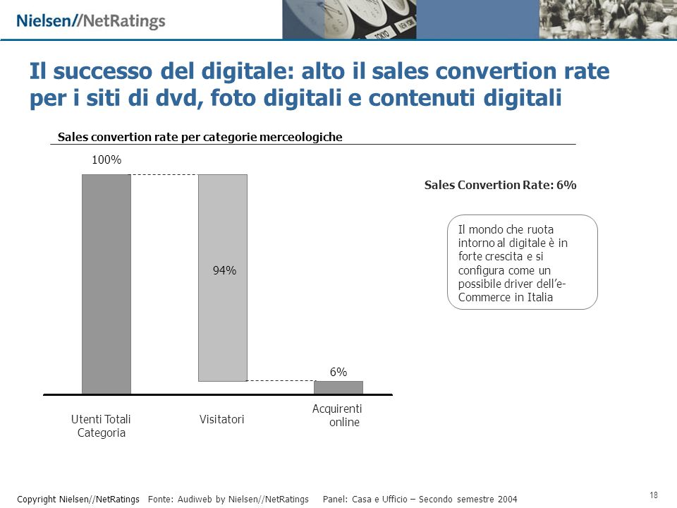 18 Copyright Nielsen//NetRatings 100% Acquirenti online Visitatori Panel: Casa e Ufficio – Secondo semestre % 6% Fonte: Audiweb by Nielsen//NetRatings Sales Convertion Rate: 6% Utenti Totali Categoria Sales convertion rate per categorie merceologiche Il successo del digitale: alto il sales convertion rate per i siti di dvd, foto digitali e contenuti digitali Il mondo che ruota intorno al digitale è in forte crescita e si configura come un possibile driver delle- Commerce in Italia