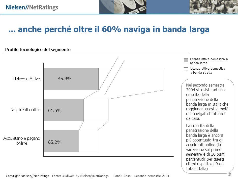 21 Copyright Nielsen//NetRatings Nel secondo semestre 2004 si assiste ad una crescita della penetrazione della banda larga in Italia che raggiunge quasi la metà dei navigatori Internet da casa.