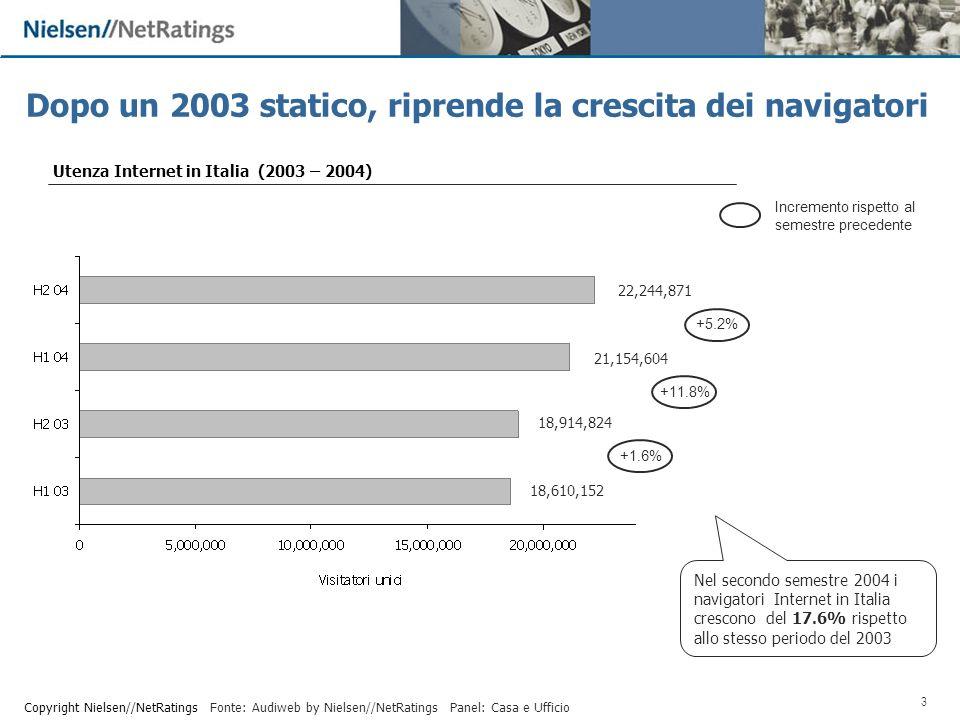 4 Copyright Nielsen//NetRatings Due anni in forte crescita per la banda larga Fonte: Audiweb by Nielsen//NetRatings Utenza broadband in Italia (2003 – 2004) 6,928,096 Nel secondo semestre 2004 gli utenti broadband in Italia crescono del 146% rispetto allo stesso periodo del 2003 Quota rispetto allutenza Internet domestica 37% Panel: Casa 8,898,906 46% 3,619,13422% 2,309,06314%