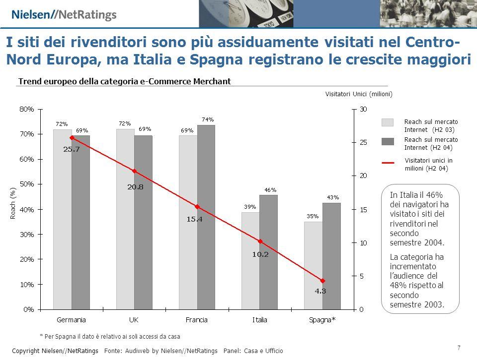 7 Copyright Nielsen//NetRatings Visitatori Unici (milioni) * Per Spagna il dato è relativo ai soli accessi da casa Reach sul mercato Internet (H2 03) Visitatori unici in milioni (H2 04) Reach sul mercato Internet (H2 04) In Italia il 46% dei navigatori ha visitato i siti dei rivenditori nel secondo semestre 2004.