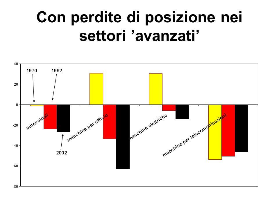 Un modello obsoleto: Italia