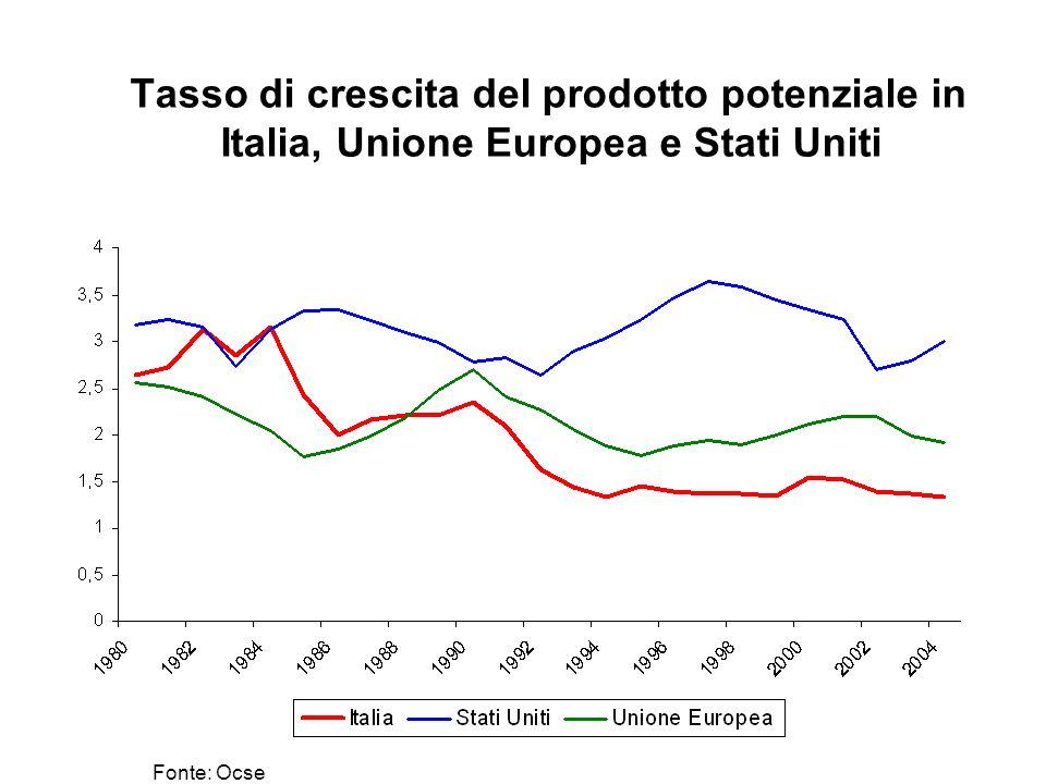 Tasso di crescita del prodotto potenziale in Italia, Unione Europea e Stati Uniti Fonte: Ocse