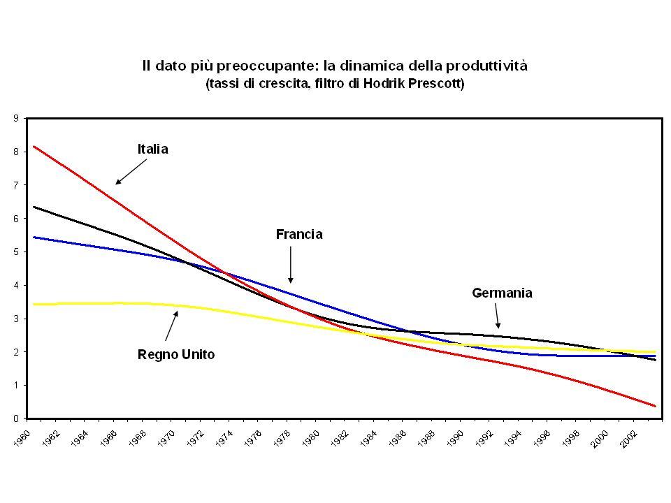 Reddito pro-capite sotto la media UE-15