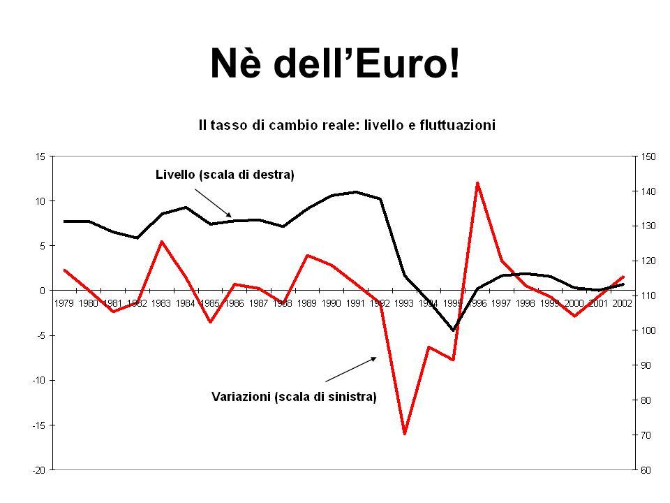 Riassumendo le cifre del declino Crollo del prodotto potenziale e della produttività Reddito pro-capite in declino relativo Perdita di quote di mercato LEuro non centra (nè il petrolio)