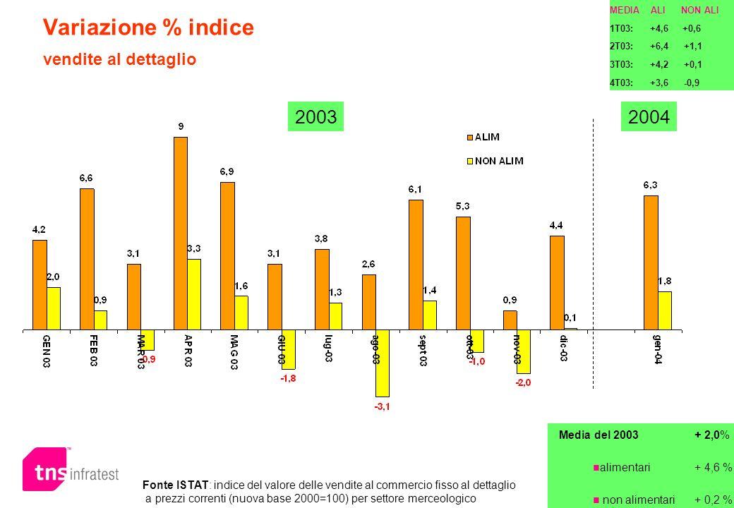 MEDIA ALI NON ALI 1T03: +4,6 +0,6 2T03: +6,4 +1,1 3T03: +4,2 +0,1 4T03: +3,6 -0,9 Fonte ISTAT: indice del valore delle vendite al commercio fisso al d