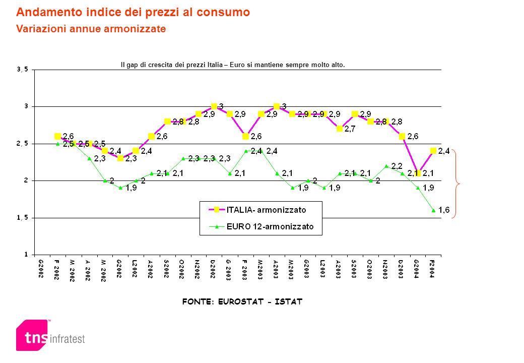 FONTE: EUROSTAT - ISTAT Andamento indice dei prezzi al consumo Variazioni annue armonizzate Il gap di crescita dei prezzi Italia – Euro si mantiene se