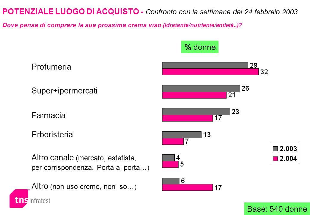 POTENZIALE LUOGO DI ACQUISTO - Confronto con la settimana del 24 febbraio 2003 Dove pensa di comprare la sua prossima crema viso (idratante/nutriente/