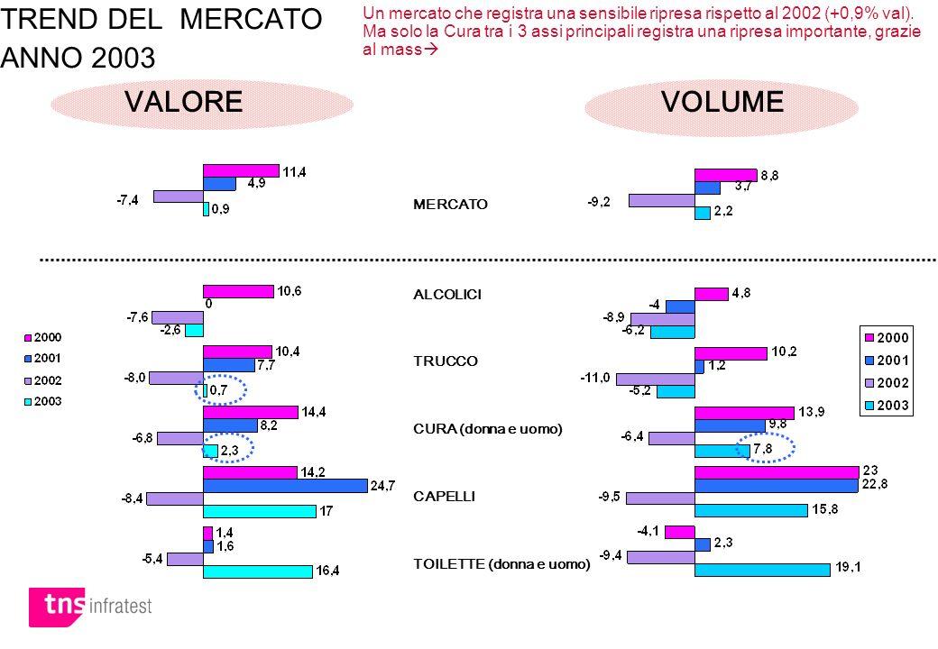 MERCATO ALCOLICI TRUCCO CURA (donna e uomo) CAPELLI TOILETTE (donna e uomo) TREND DEL MERCATO ANNO 2003 VALORE VOLUME Un mercato che registra una sens