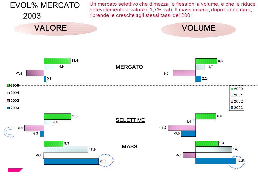 MERCATO SELETTIVE MASS EVOL% MERCATO 2003 VALORE VOLUME Un mercato selettivo che dimezza le flessioni a volume, e che le riduce notevolemente a valore