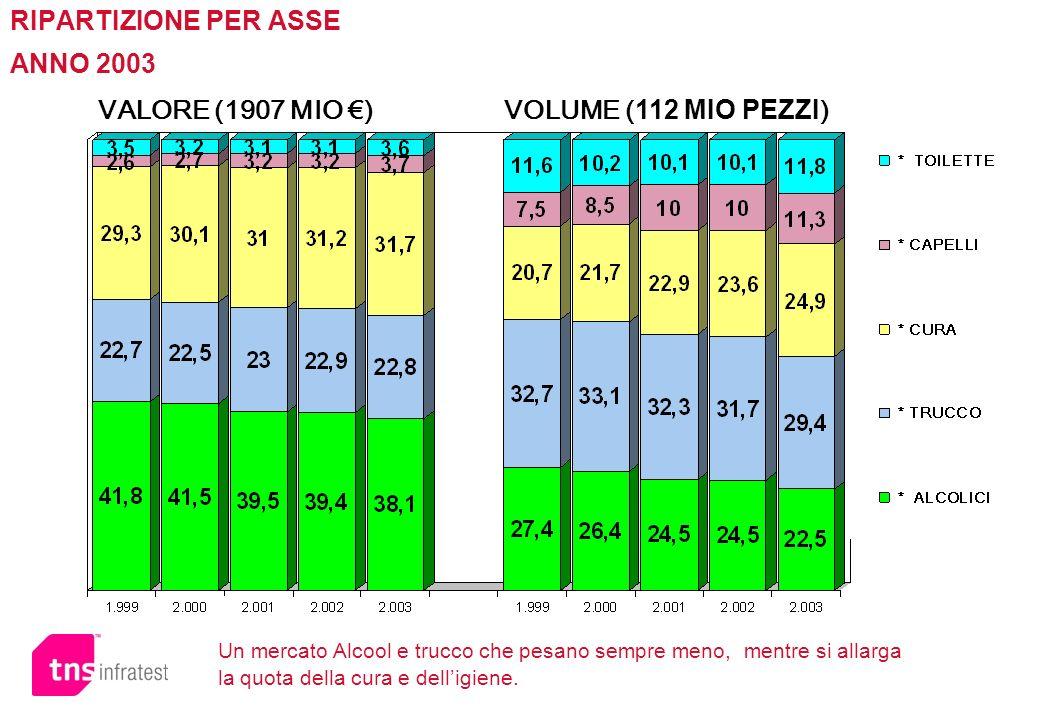 RIPARTIZIONE PER ASSE ANNO 2003 VALORE (1907 MIO ) VOLUME ( 112 MIO PEZZI ) Un mercato Alcool e trucco che pesano sempre meno, mentre si allarga la qu