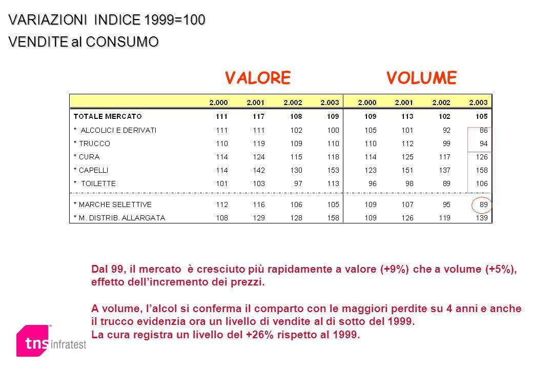 VARIAZIONI INDICE 1999=100 VENDITE al CONSUMO VALOREVOLUME Dal 99, il mercato è cresciuto più rapidamente a valore (+9%) che a volume (+5%), effetto d