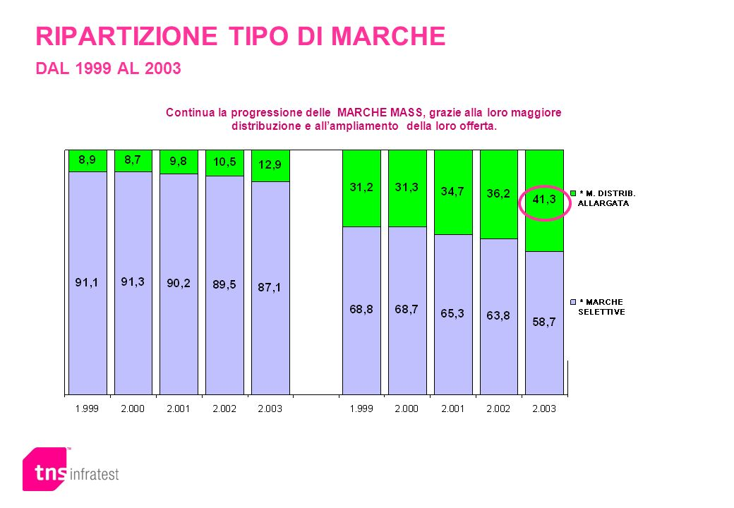 RIPARTIZIONE TIPO DI MARCHE DAL 1999 AL 2003 Continua la progressione delle MARCHE MASS, grazie alla loro maggiore distribuzione e allampliamento dell