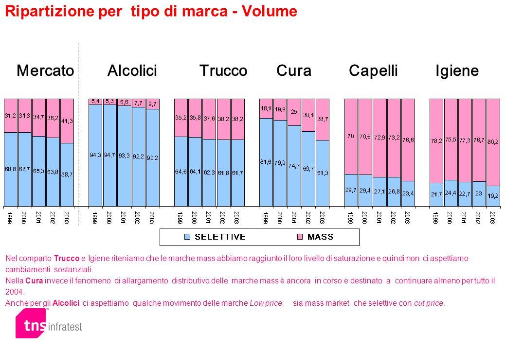 Ripartizione per tipo di marca - Volume Mercato Alcolici Trucco Cura Capelli Igiene Nel comparto Trucco e Igiene riteniamo che le marche mass abbiamo